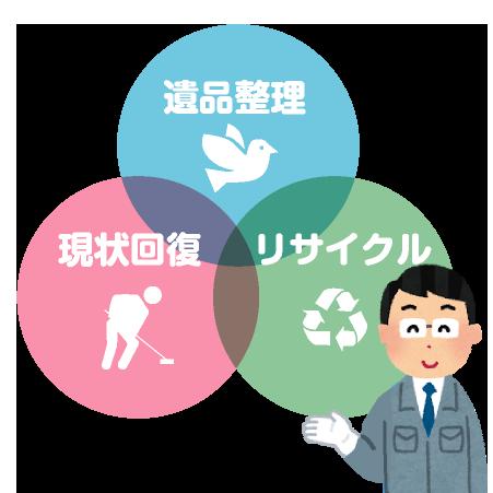 遺品整理、リサイクル、現状回復など一括でお願いしたい